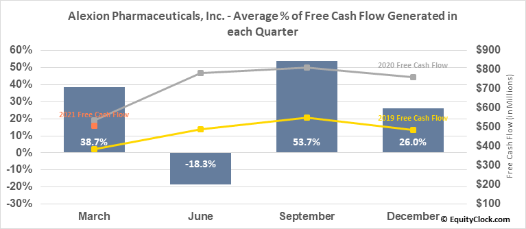 Alexion Pharmaceuticals, Inc. (NASD:ALXN) Free Cash Flow Seasonality