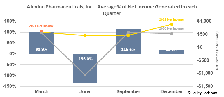Alexion Pharmaceuticals, Inc. (NASD:ALXN) Net Income Seasonality