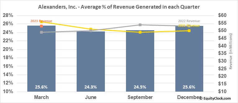 Alexanders, Inc. (NYSE:ALX) Revenue Seasonality