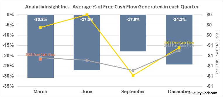 AnalytixInsight Inc. (TSXV:ALY.V) Free Cash Flow Seasonality