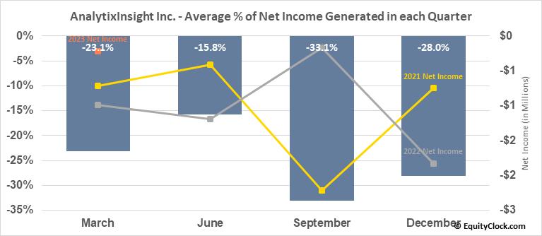 AnalytixInsight Inc. (TSXV:ALY.V) Net Income Seasonality