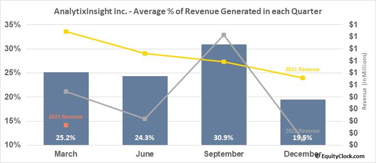 AnalytixInsight Inc. (TSXV:ALY.V) Revenue Seasonality