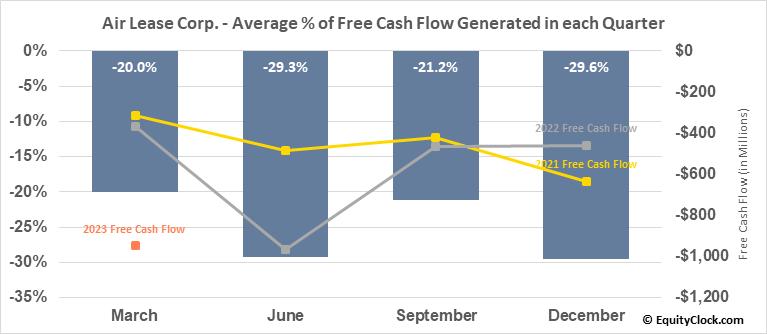 Air Lease Corp. (NYSE:AL) Free Cash Flow Seasonality