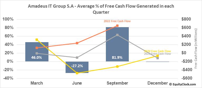 Amadeus IT Group S.A (OTCMKT:AMADY) Free Cash Flow Seasonality