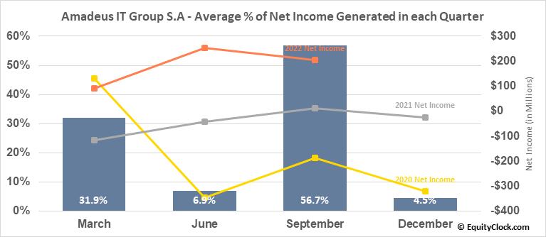 Amadeus IT Group S.A (OTCMKT:AMADY) Net Income Seasonality