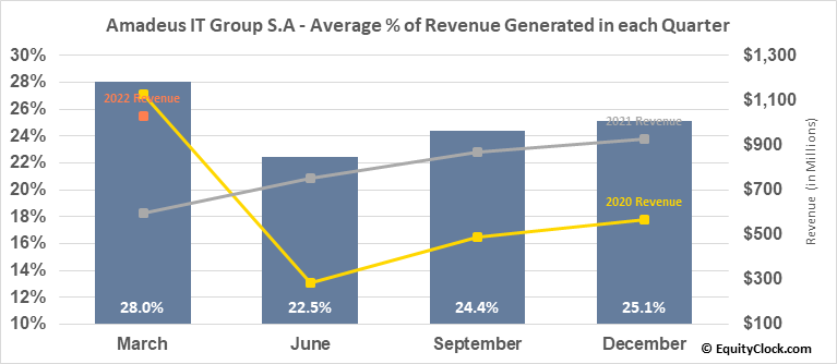 Amadeus IT Group S.A (OTCMKT:AMADY) Revenue Seasonality