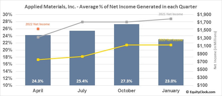 Applied Materials, Inc. (NASD:AMAT) Net Income Seasonality