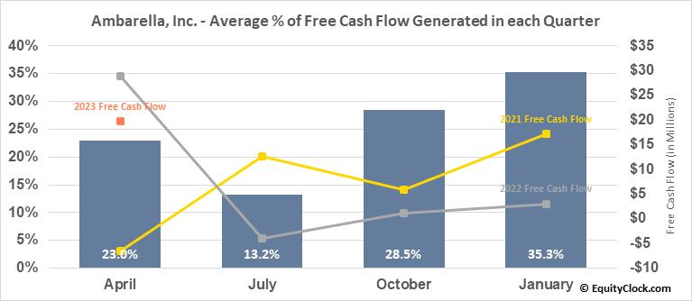 Ambarella, Inc. (NASD:AMBA) Free Cash Flow Seasonality