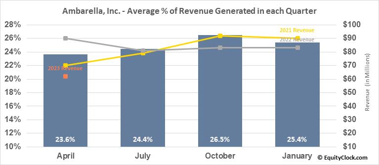 Ambarella, Inc. (NASD:AMBA) Revenue Seasonality