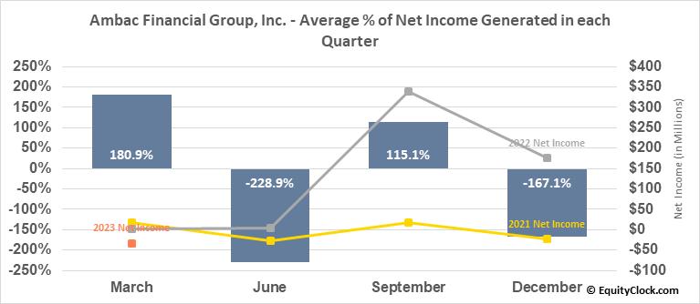 Ambac Financial Group, Inc. (NASD:AMBC) Net Income Seasonality