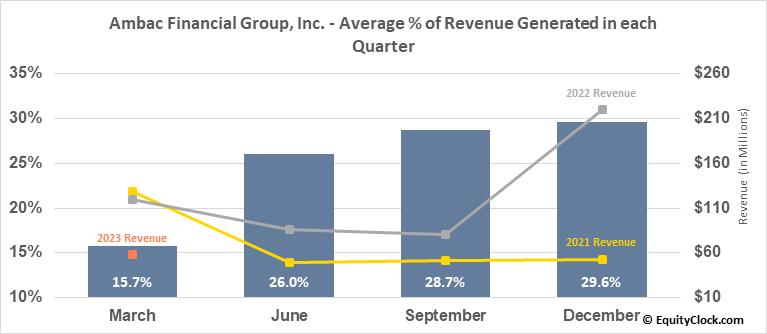 Ambac Financial Group, Inc. (NASD:AMBC) Revenue Seasonality