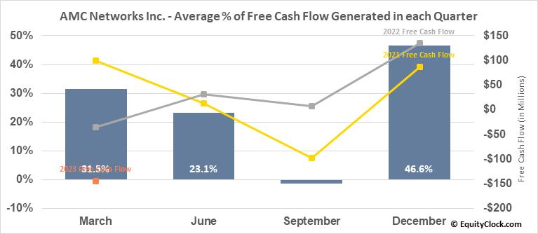 AMC Networks Inc. (NASD:AMCX) Free Cash Flow Seasonality