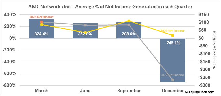 AMC Networks Inc. (NASD:AMCX) Net Income Seasonality