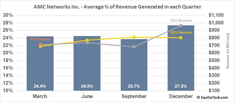 AMC Networks Inc. (NASD:AMCX) Revenue Seasonality