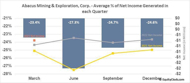 Abacus Mining & Exploration, Corp. (TSXV:AME.V) Net Income Seasonality