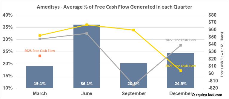 Amedisys (NASD:AMED) Free Cash Flow Seasonality