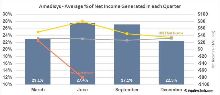 Amedisys (NASD:AMED) Net Income Seasonality