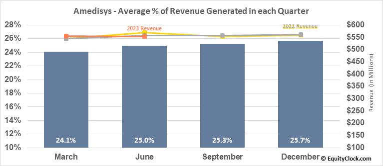 Amedisys (NASD:AMED) Revenue Seasonality