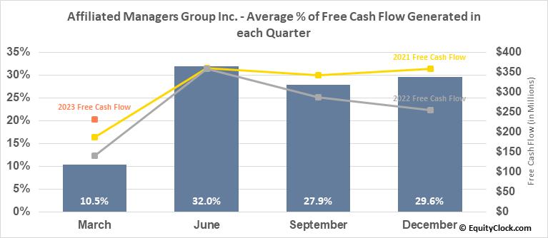 Affiliated Managers Group Inc. (NYSE:AMG) Free Cash Flow Seasonality