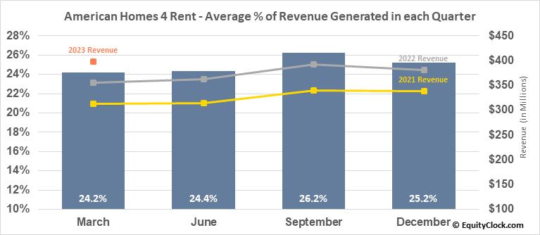 American Homes 4 Rent (NYSE:AMH) Revenue Seasonality
