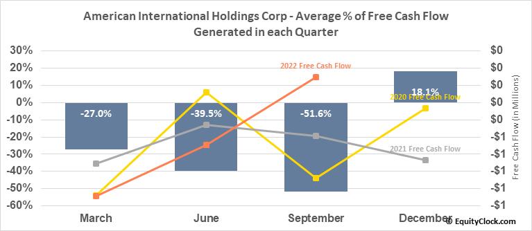American International Holdings Corp (OTCMKT:AMIH) Free Cash Flow Seasonality