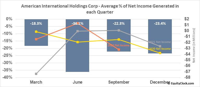 American International Holdings Corp (OTCMKT:AMIH) Net Income Seasonality