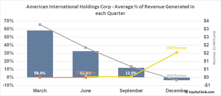 American International Holdings Corp (OTCMKT:AMIH) Revenue Seasonality