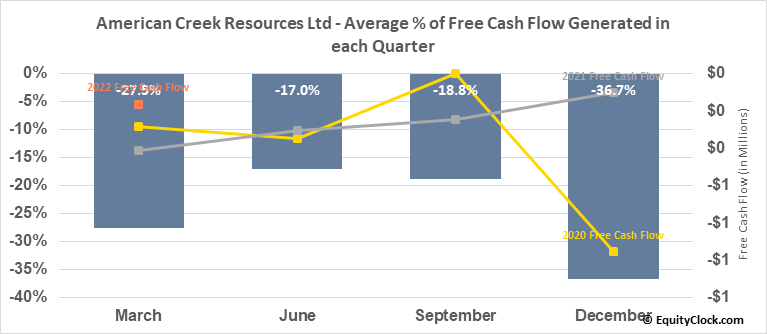 American Creek Resources Ltd (TSXV:AMK.V) Free Cash Flow Seasonality