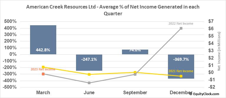 American Creek Resources Ltd (TSXV:AMK.V) Net Income Seasonality