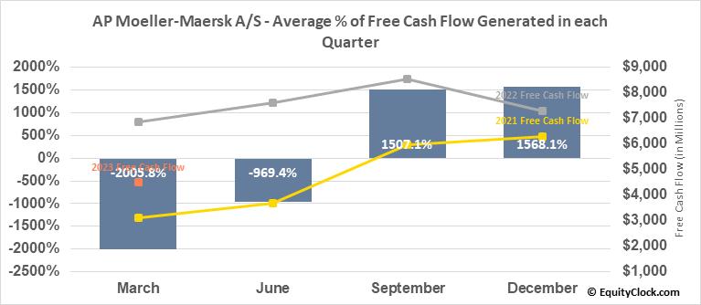 AP Moeller-Maersk A/S (OTCMKT:AMKBY) Free Cash Flow Seasonality