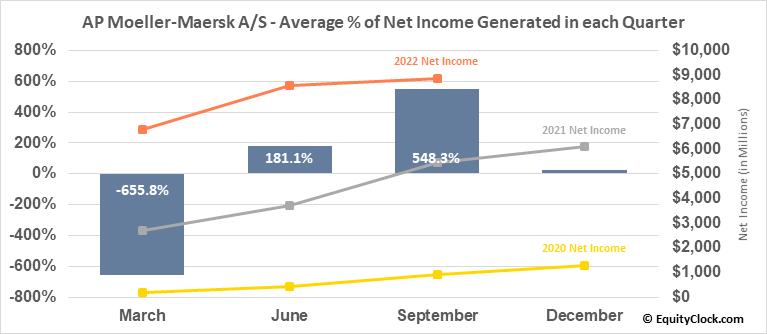 AP Moeller-Maersk A/S (OTCMKT:AMKBY) Net Income Seasonality