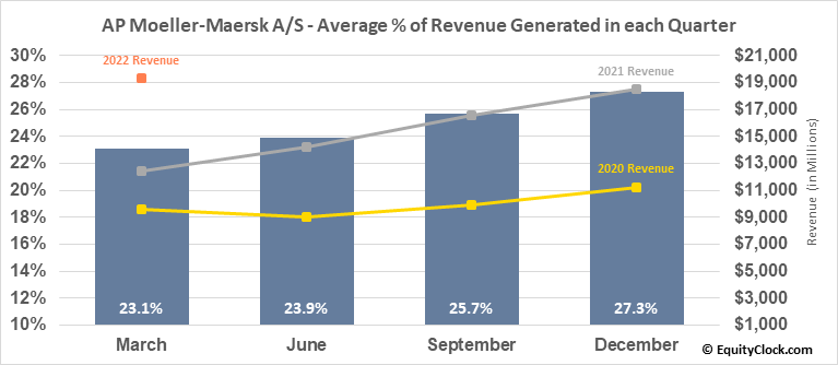 AP Moeller-Maersk A/S (OTCMKT:AMKBY) Revenue Seasonality