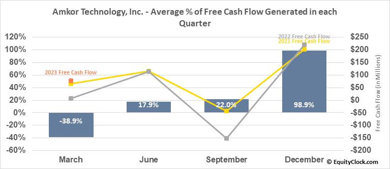 Amkor Technology, Inc. (NASD:AMKR) Free Cash Flow Seasonality