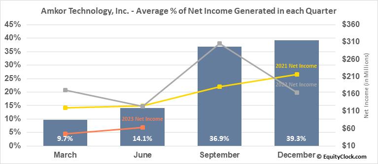 Amkor Technology, Inc. (NASD:AMKR) Net Income Seasonality