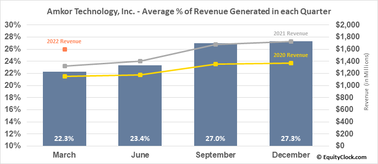 Amkor Technology, Inc. (NASD:AMKR) Revenue Seasonality