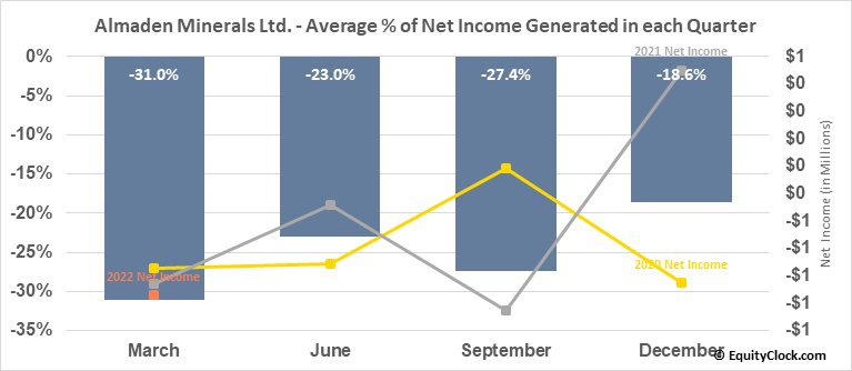 Almaden Minerals Ltd. (TSE:AMM.TO) Net Income Seasonality