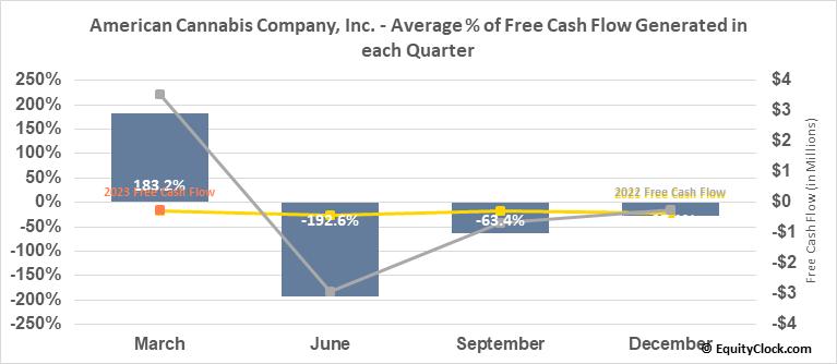American Cannabis Company, Inc. (OTCMKT:AMMJ) Free Cash Flow Seasonality