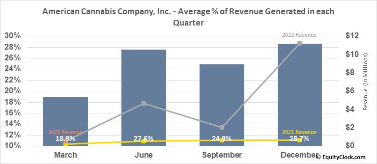American Cannabis Company, Inc. (OTCMKT:AMMJ) Revenue Seasonality