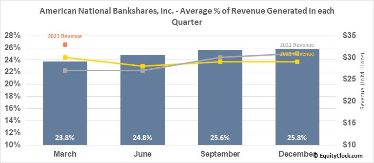 American National Bankshares, Inc. (NASD:AMNB) Revenue Seasonality