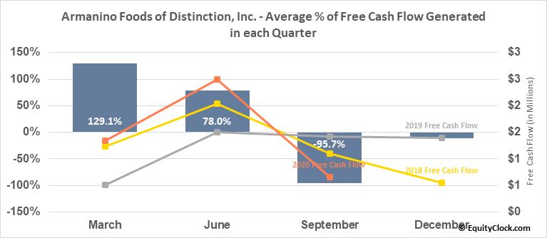 Armanino Foods of Distinction, Inc. (OTCMKT:AMNF) Free Cash Flow Seasonality