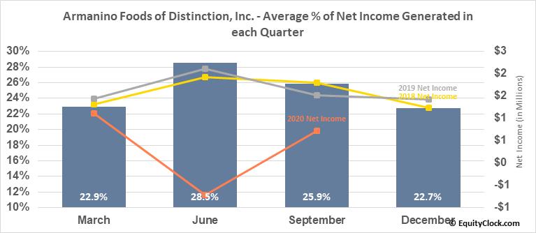 Armanino Foods of Distinction, Inc. (OTCMKT:AMNF) Net Income Seasonality