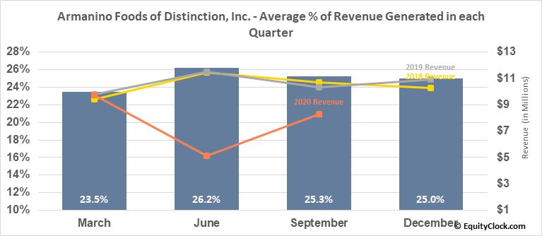 Armanino Foods of Distinction, Inc. (OTCMKT:AMNF) Revenue Seasonality