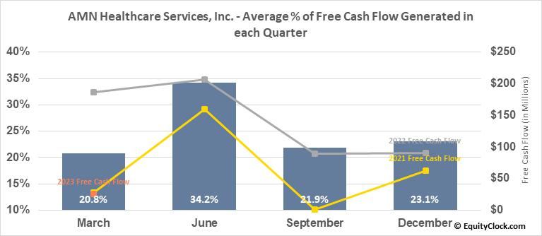 AMN Healthcare Services, Inc. (NYSE:AMN) Free Cash Flow Seasonality