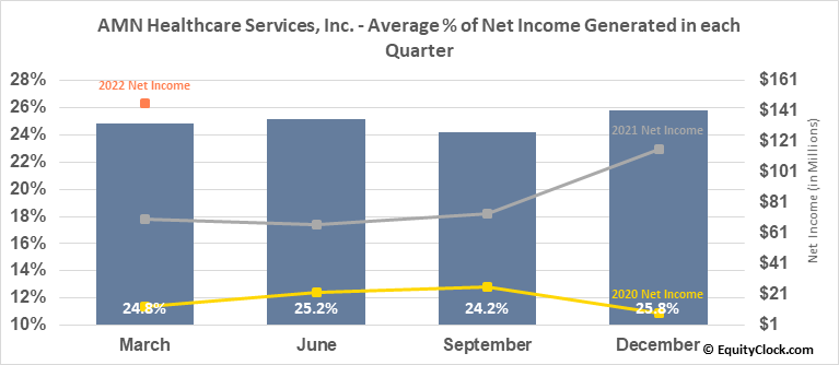 AMN Healthcare Services, Inc. (NYSE:AMN) Net Income Seasonality