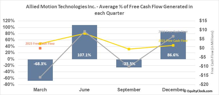 Allied Motion Technologies Inc. (NASD:AMOT) Free Cash Flow Seasonality