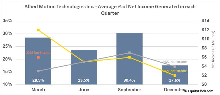 Allied Motion Technologies Inc. (NASD:AMOT) Net Income Seasonality