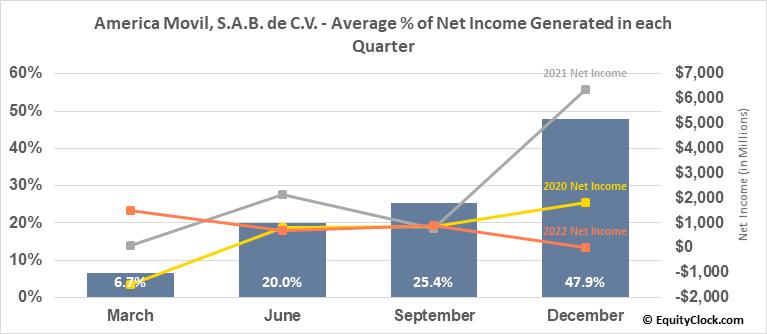 America Movil, S.A.B. de C.V. (NYSE:AMOV) Net Income Seasonality