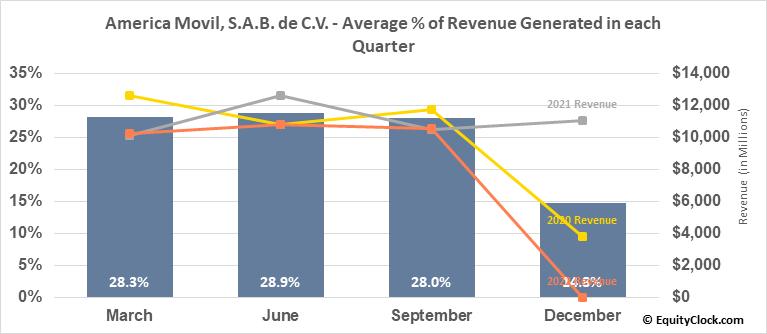 America Movil, S.A.B. de C.V. (NYSE:AMOV) Revenue Seasonality