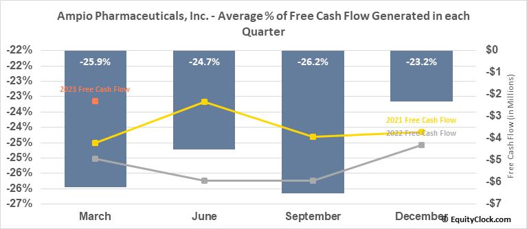 Ampio Pharmaceuticals, Inc. (NYSE:AMPE) Free Cash Flow Seasonality