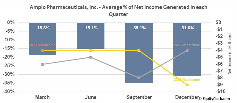 Ampio Pharmaceuticals, Inc. (NYSE:AMPE) Net Income Seasonality
